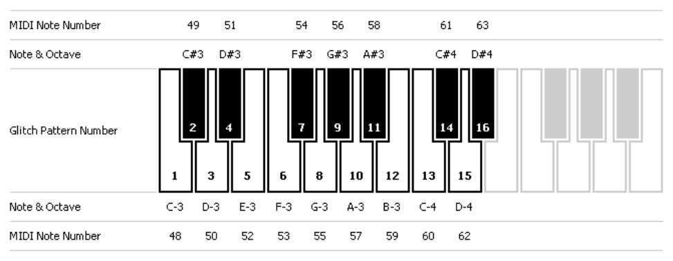 to change patterns by sending certain MIDI notes to Glitch: Length. The pattern length can be