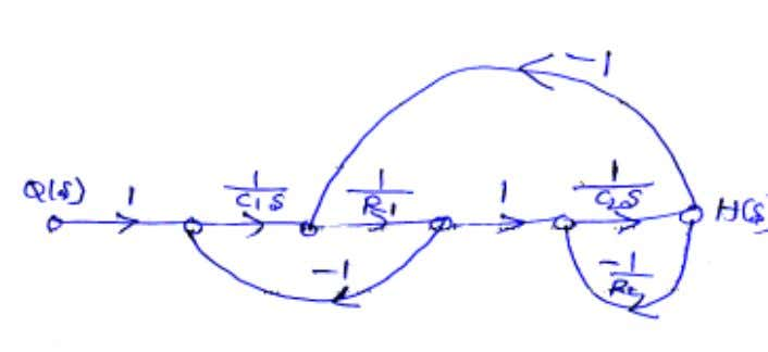 system, obtain the closed loop transfer function H (S)/Q(S). 13. For the system shown, determine K