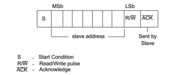 bit. The second byte is the remaining 8-bits of the address. Figure 2: 7-bit Address Format