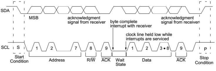 Figure 4: Slave-Receiver Acknowledge Figure 5: Data Transfer Wait State 2.4 Multi-master The I2C protocol allows