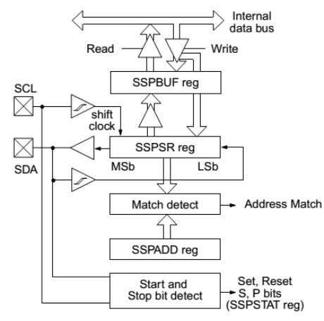 control of the pin that is independent of device frequency. Figure 6: SSP Block Diagram (I