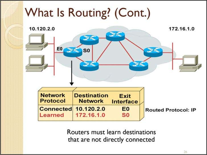 What Is Routing? (Cont.) E0 Routers must learn destinations that are not directly connected 26