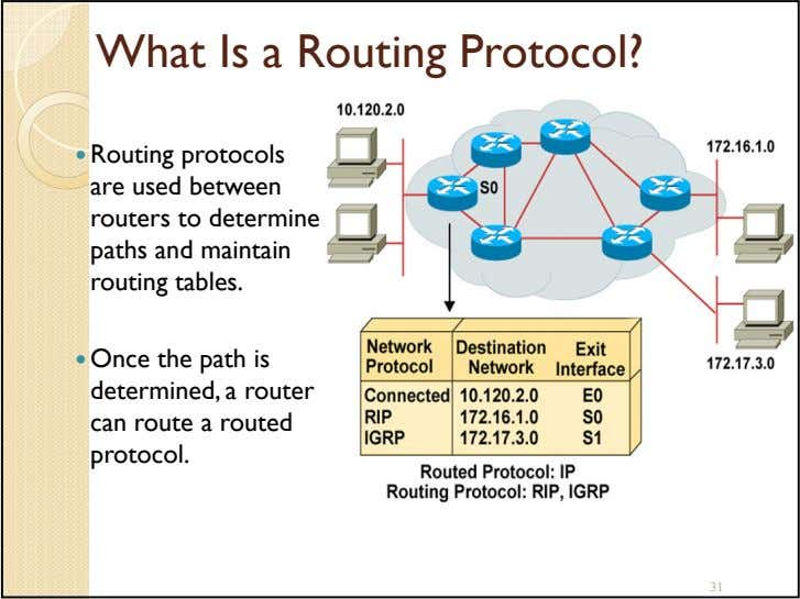 What Is a Routing Protocol? Routing protocols are used between routers to determine paths and