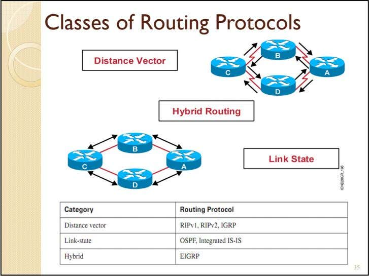 Classes of Routing Protocols 35