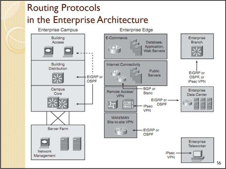 Routing Protocols in the Enterprise Architecture 56