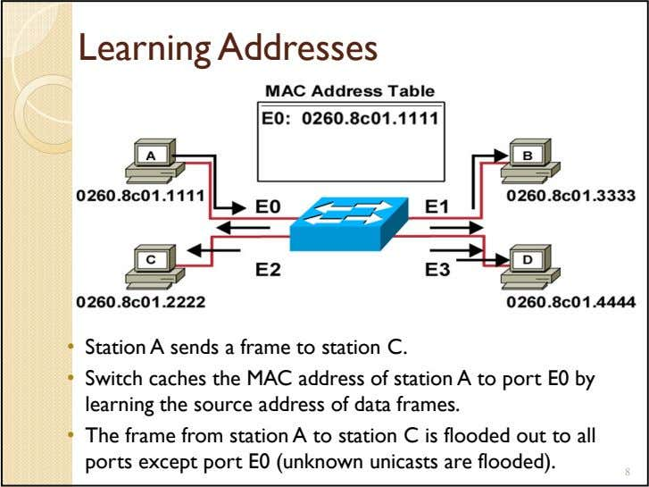 Learning Addresses • Station A sends a frame to station C. • Switch caches the