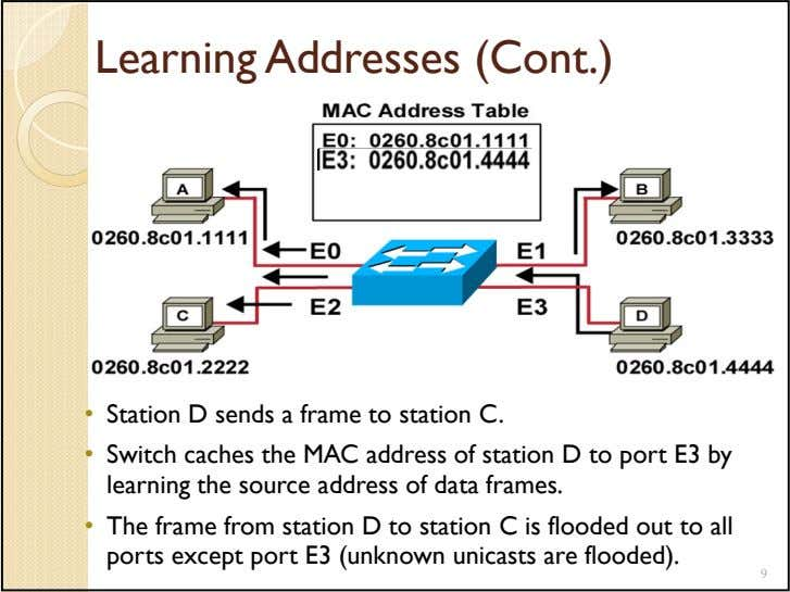 Learning Addresses (Cont.) • Station D sends a frame to station C. • Switch caches
