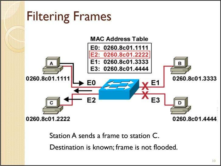 Filtering Frames Station A sends a frame to station C. Destination is known; frame is