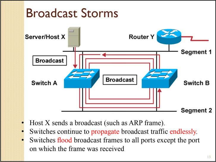 Broadcast Storms • Host X sends a broadcast (such as ARP frame). • Switches continue