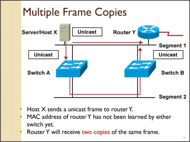 Multiple Frame Copies • Host X sends a unicast frame to router Y. • MAC