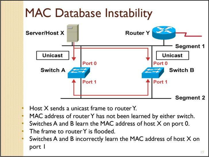 MAC Database Instability • Host X sends a unicast frame to router Y. • MAC