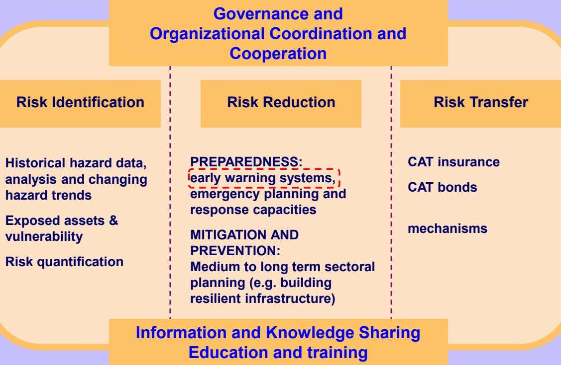 Governance and Organizational Coordination and Cooperation Risk Identification Risk Reduction Risk Transfer