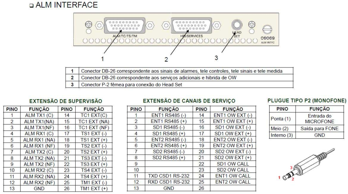 Interfaces do Equipamento 20