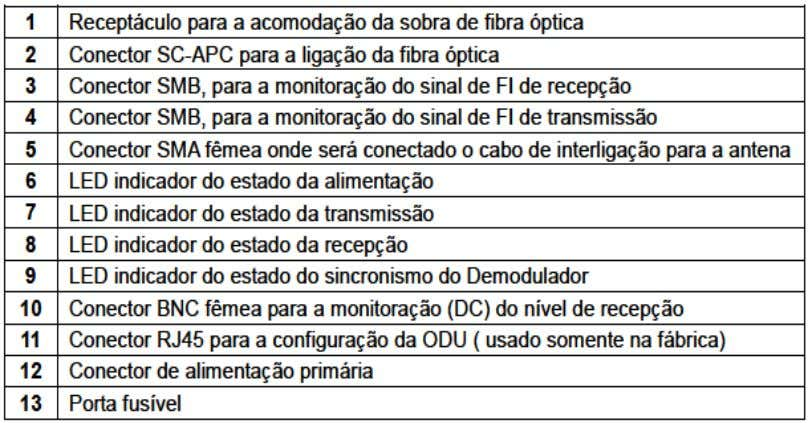 Descrição das interfaces da ODU Interfaces do Equipamento 23