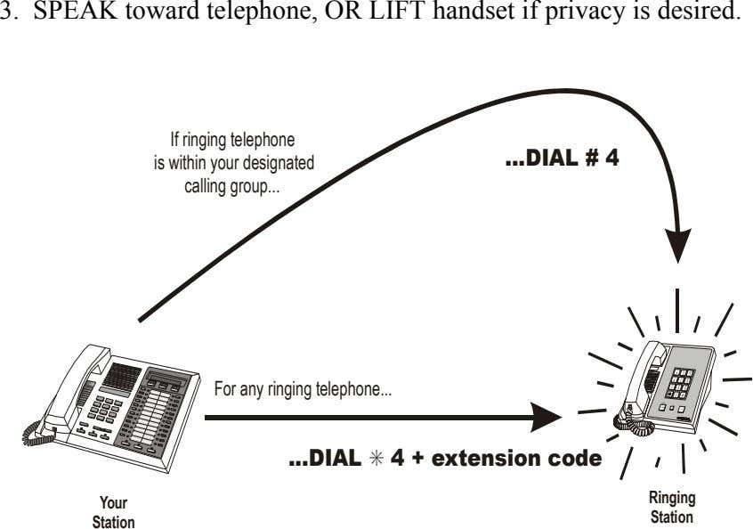 3. SPEAK toward telephone, OR LIFT handset if privacy is desired. If ringing telephone is