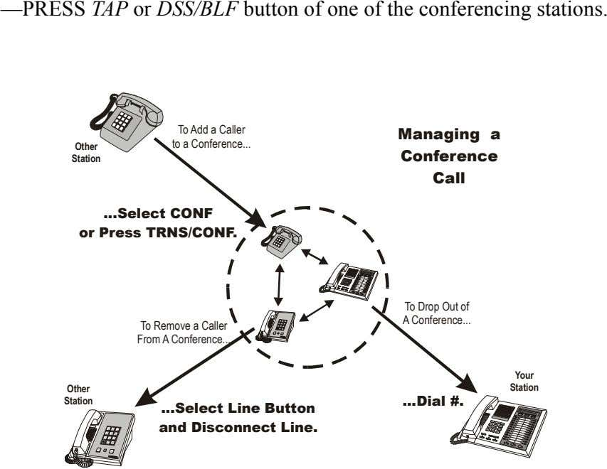 —PRESS TAP or DSS/BLF button of one of the conferencing stations. To Add a Caller
