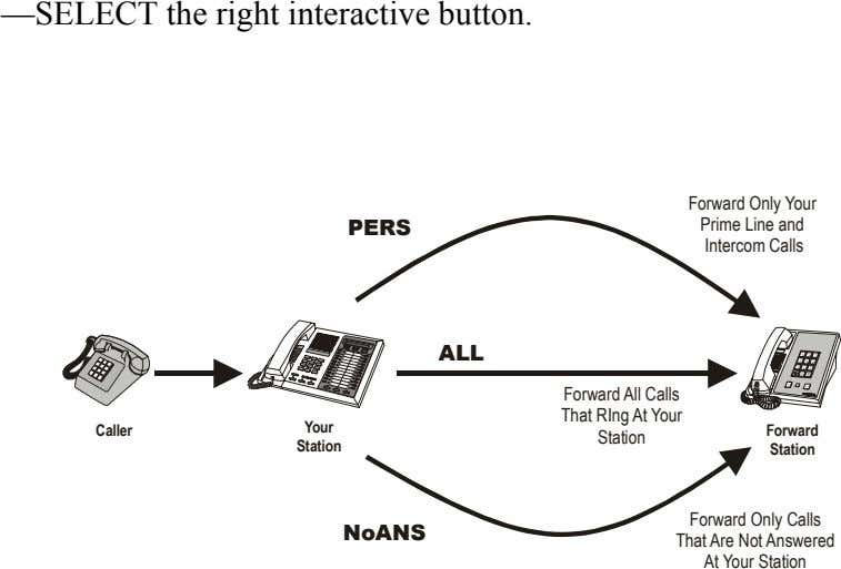 —SELECT the right interactive button. PERS Forward Only Your Prime Line and Intercom Calls ALL