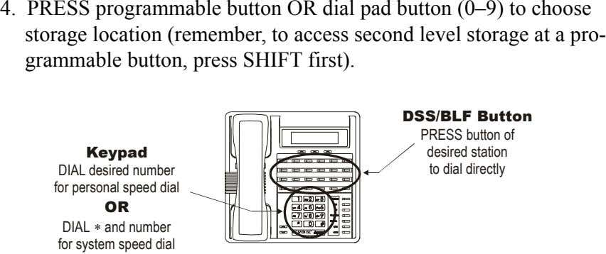 4. PRESS programmable button OR dial pad button (0–9) to choose storage location (remember, to