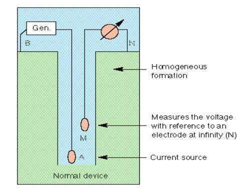 electrodes is the spacing. The spacing determines the depth of investigation and hence the resistivity being