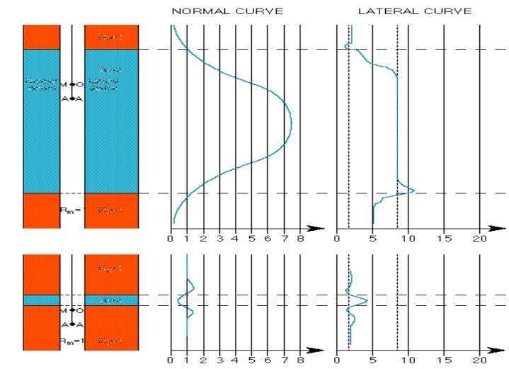"Private Introduction to Log Interpretation Old Tools 2 This figure shows some of the ""signature curves"""