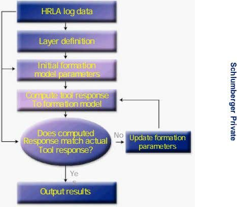 Schlumberger Private HRLA log data Layer definition Initial formation model parameters Compute tool response To