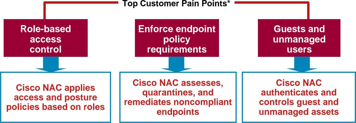 Top Customer Pain Points* Role-based access control Enforce endpoint policy requirements Guests and unmanaged