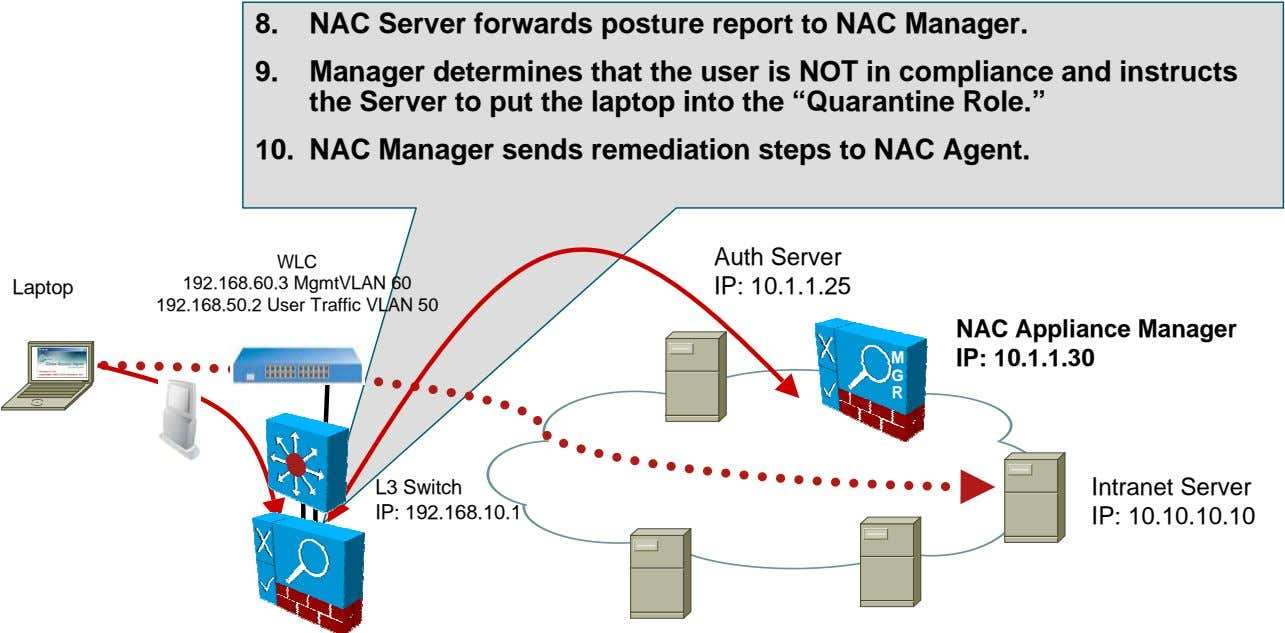 8. NAC Server forwards posture report to NAC Manager. 9. Manager determines that the user