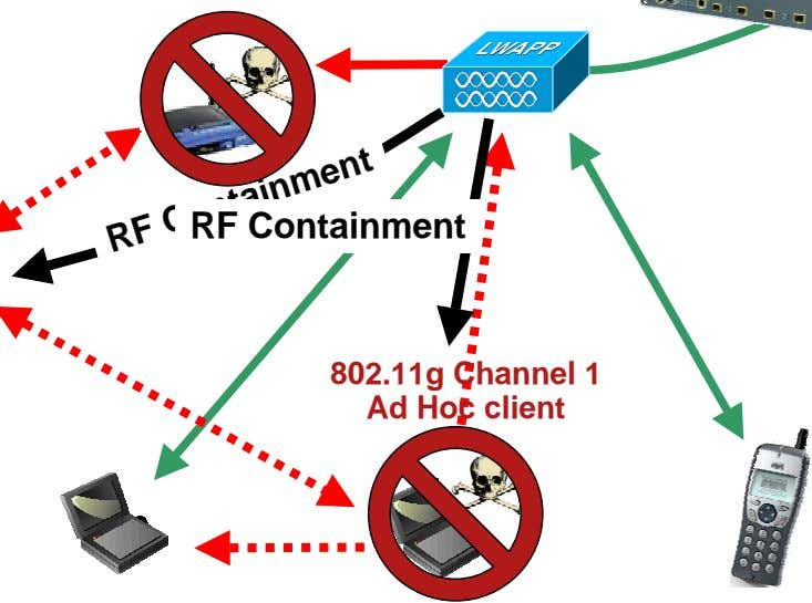 RF Containment 802.11g Channel 1 Ad Hoc client RF Containment