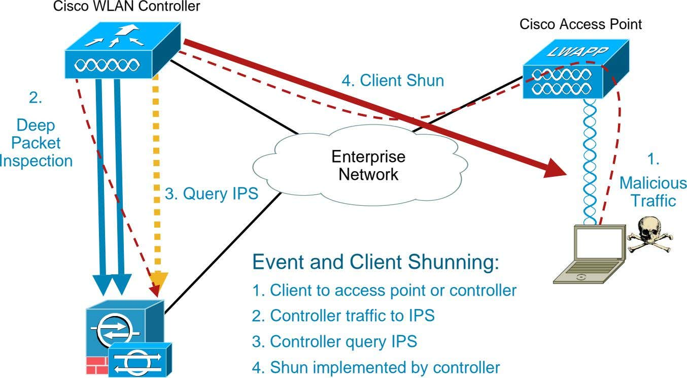 Cisco WLAN Controller Cisco Access Point 4. Client Shun 2. Deep Packet Enterprise Inspection 1.
