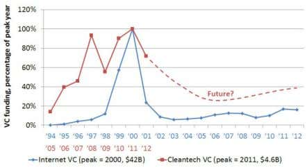 Cleantech moves beyond the venture capital bubble Figure 5: Internet VC bubble vs. cleantech VC bubble,