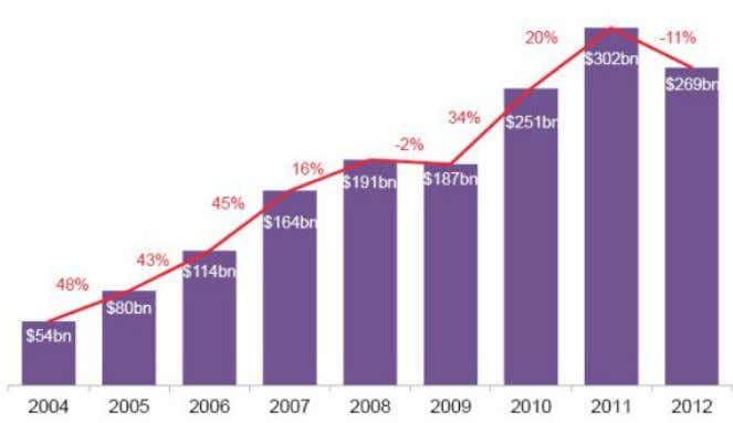 to grow, and has, more or less, every year since 2004. Figure 7: Global total investments