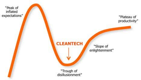 been cleantech IPOs in recent years, though mostly in China. Figure 2: Hype cycle of expectations
