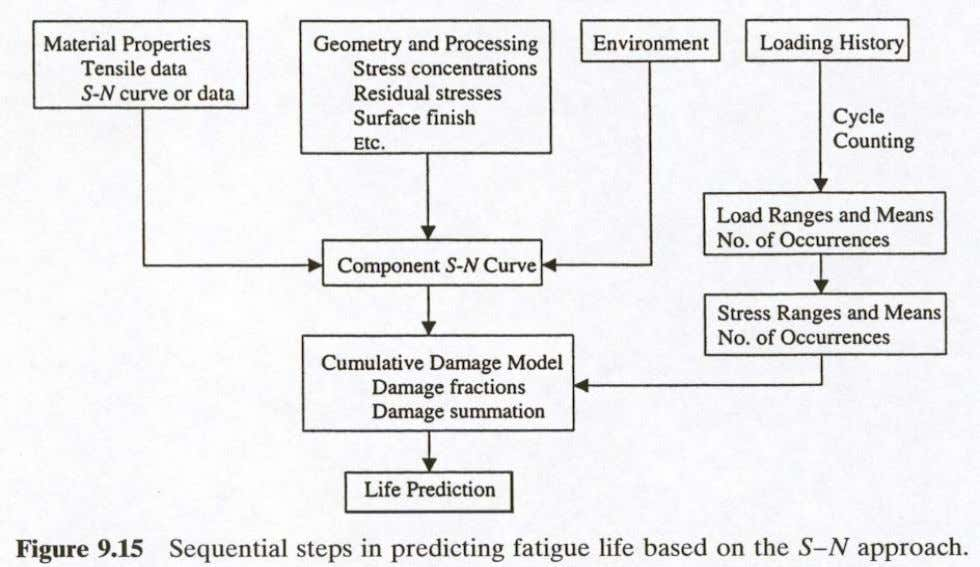 APPROACH  The procedure is summarized in a flow chart Ali Fatemi - University of Toledo