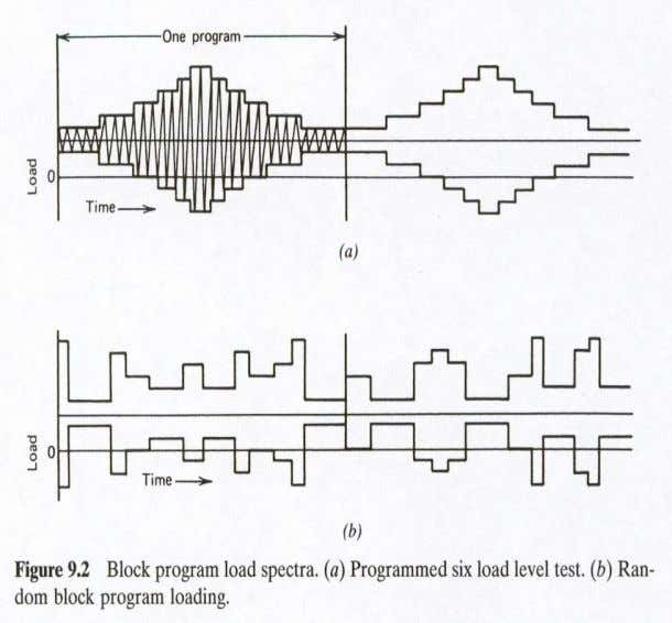 in Figs. 9.2 a and 9.2 b , or by constant amplitude tests. Ali Fatemi -