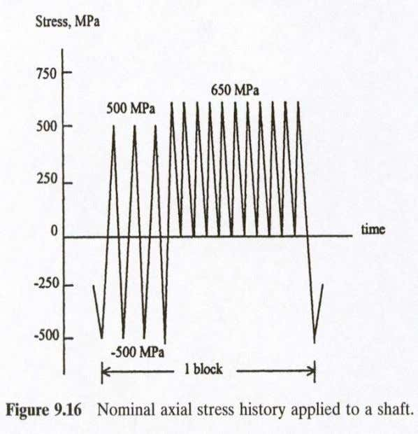 of 1 mm and a stress concentration factor of K t = 2. Ali Fatemi -