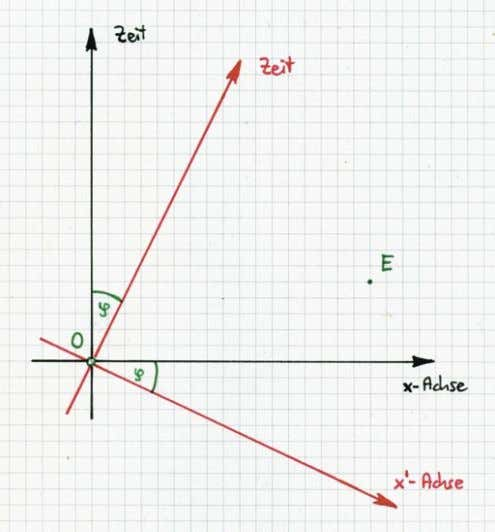 "We start with a nearly ! empty "" Epstein diagram: We mark an arbitrary point E"