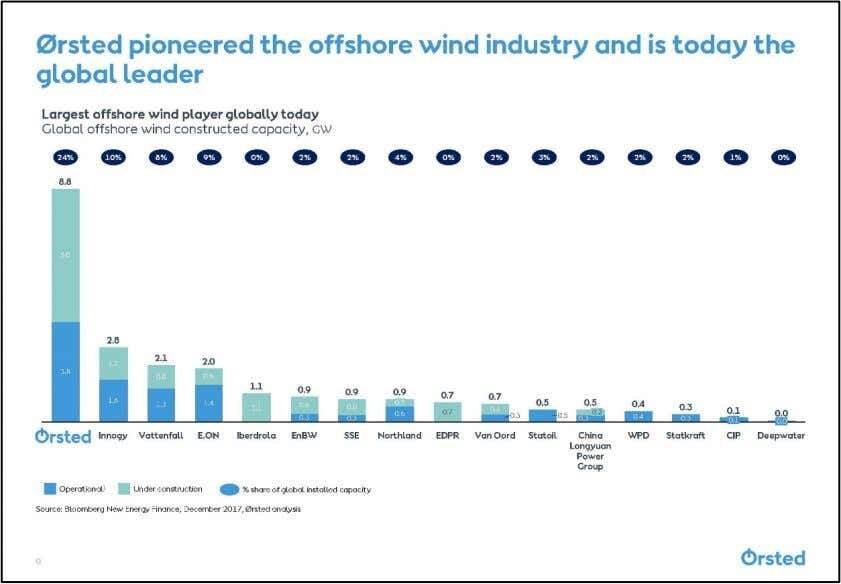 Wind Capacity Section 2 Executive Summary of the Proposal  Competitively awarded a power purchase agreement