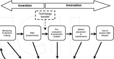 Invention Innovation Technology transfer Pre- Market Monitoring Use of production placement & decision