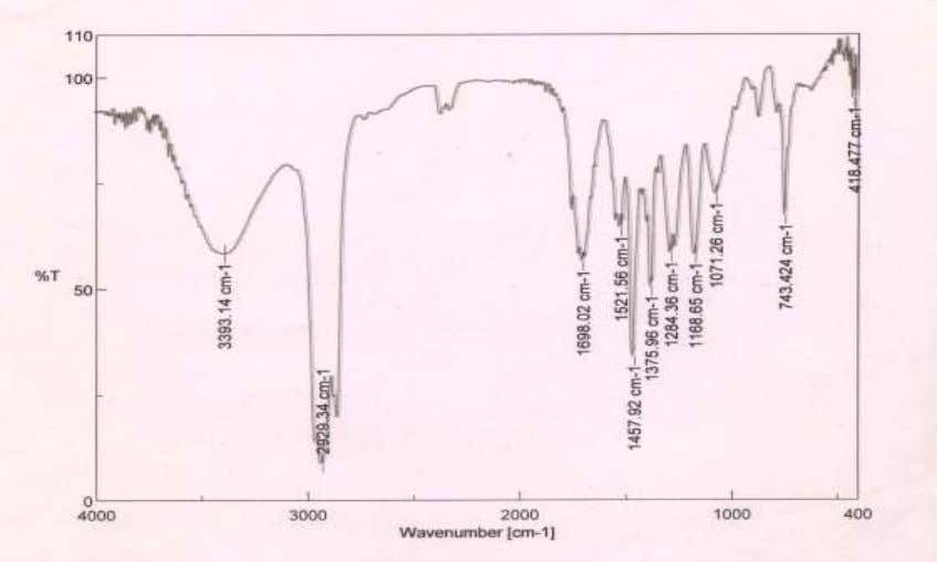 moiety while the ester group signal shown in Figure 4. -1 Figure 4. IR spectrum of