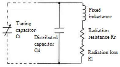 which in turn decides the resonant frequency of the antenna. Figure 1: Equivalent circuit of a