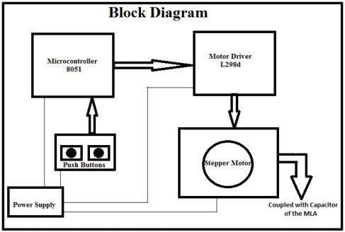 with the stepper motor using 8051 microcontroller. Figure 3: Block diagram of stepper motor interfacing The