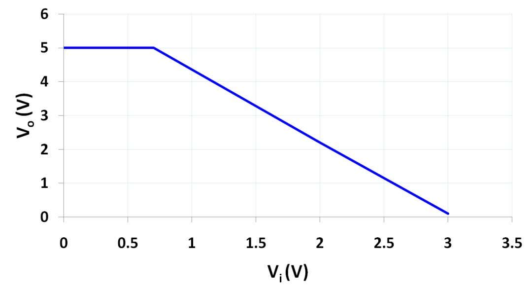 V o as V i increases …