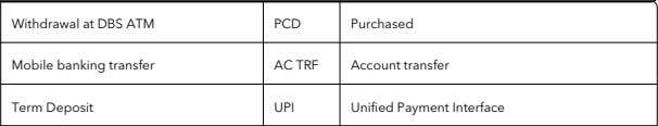 UPI Unified Payment Interface IMPS Immediate payment service RTN Return INW Inward OW Outward