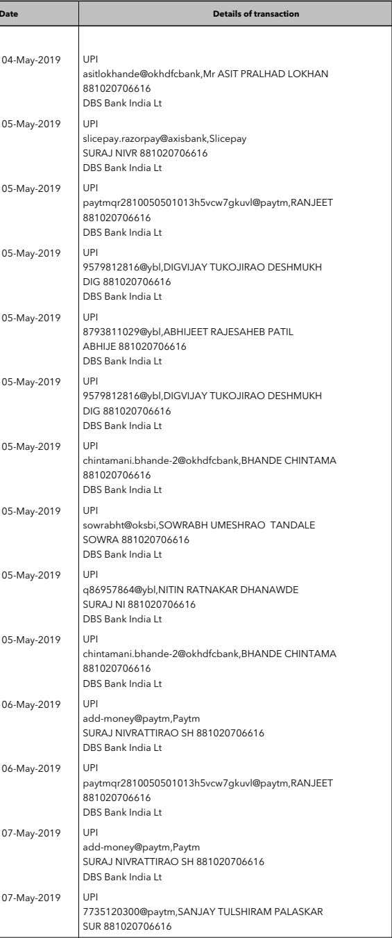 Date Details of transaction Debit Credit Balance UPI 1,000.00 5,145.76 asitlokhande@okhdfcbank,Mr ASIT