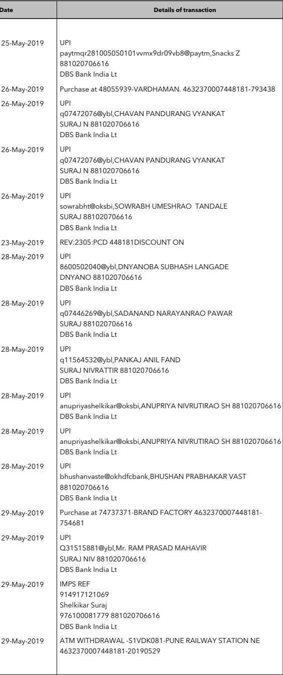 Date Details of transaction Debit Credit Balance UPI 41.00 301.81