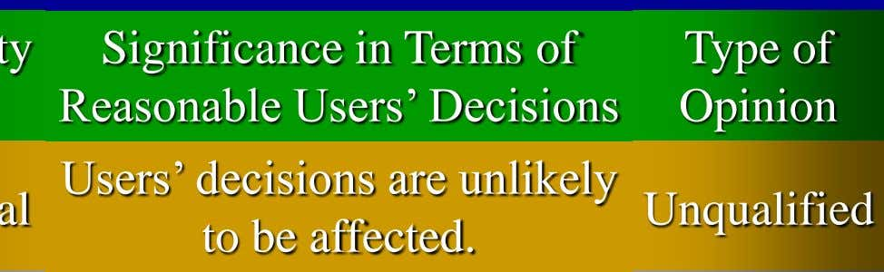 Significance in Terms of Reasonable Users' Decisions Users' decisions are unlikely to be affected.
