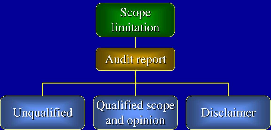 Scope limitation Audit report Qualified scope Unqualified Disclaimer and opinion