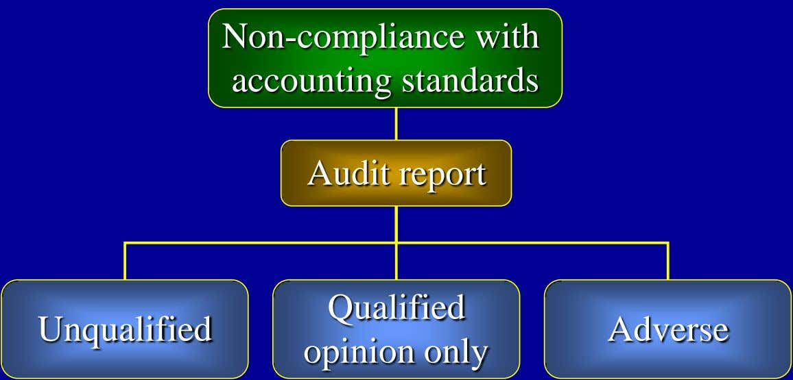 Non-compliance with accounting standards Audit report Qualified Unqualified Adverse opinion only