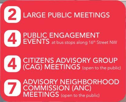 2 LARGE PUBLIC MEETINGS 4 PUBLIC ENGAGEMENT EVENTS at bus stops along 16 th Street