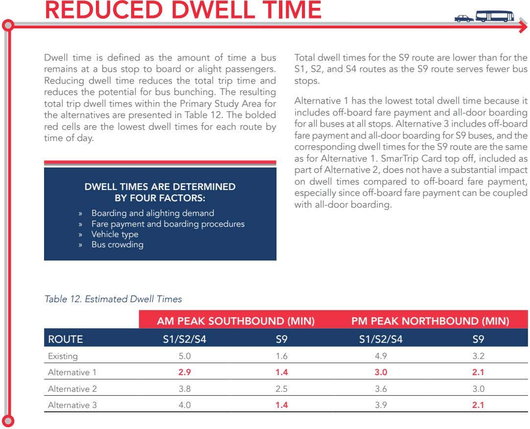 REDUCED DWELL TIME Dwell time is defined as the amount of time a bus remains